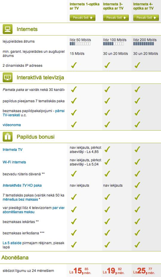 Optiskais Internets plus TV - pieslēgumu salīdzinājums