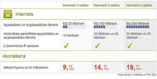 Optiskais Internets - pieslēgumu salīdzinājums