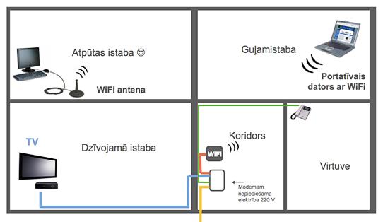 Optiskais interneta pieslēgums wi-fi